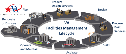 Facilities Management School Lifecycle